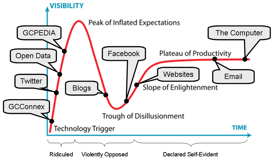 Gov 20 hype curve 3 жизненный цикл инноваций