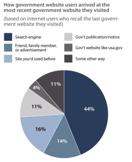 Как пользователи находят государственные сайты