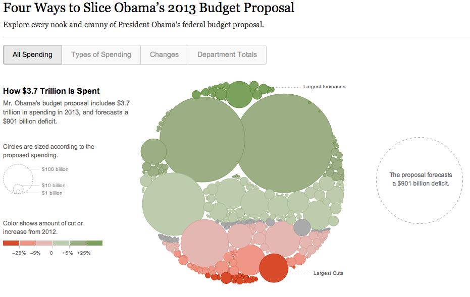 Визуализация бюджета США