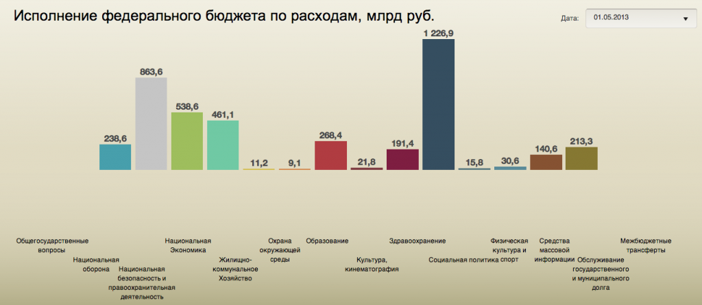 исполнение бюджета Российской Федерации