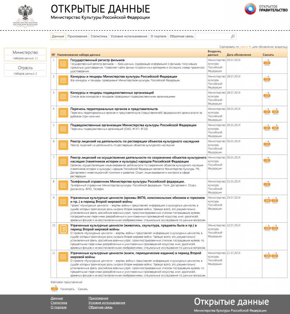 портал открытых данных минкультуры